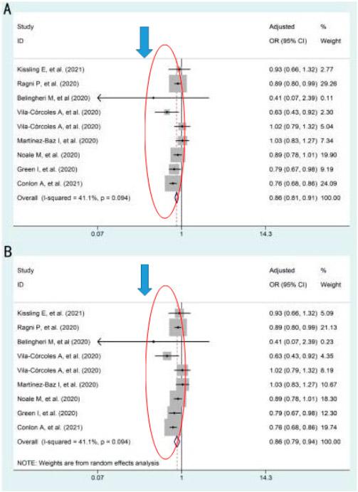 Форест-график для демонстрации связи между вакцинацией против гриппа и инфекцией SARS-CoV-2